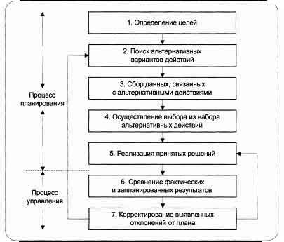 Модель процессов принятия