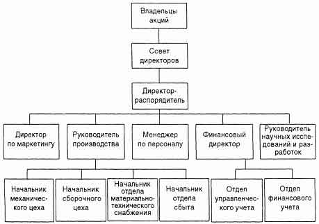 структуры компании